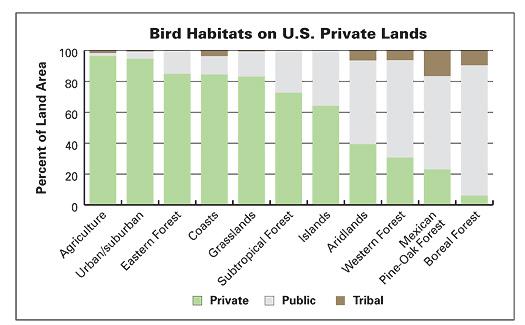 HabitatsonPrivateLandsGraph_p.5_525px