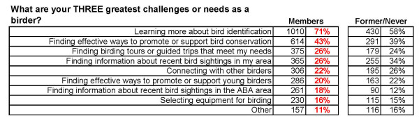 Challenges and needs as a birder