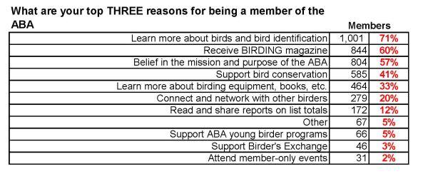 members top three reasons