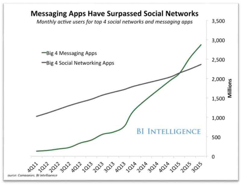 2016 年 Chris Messina提出「對話式商務」的概念,源於當時使用通訊軟體的消費者已超越使用社群平台的消費者。
