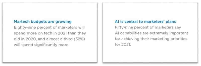 未來 MarTech 投資將持續成長;AI 能有效幫助行銷目標的達成