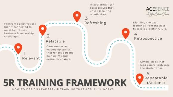 ACESENCE's 5R Training Framework