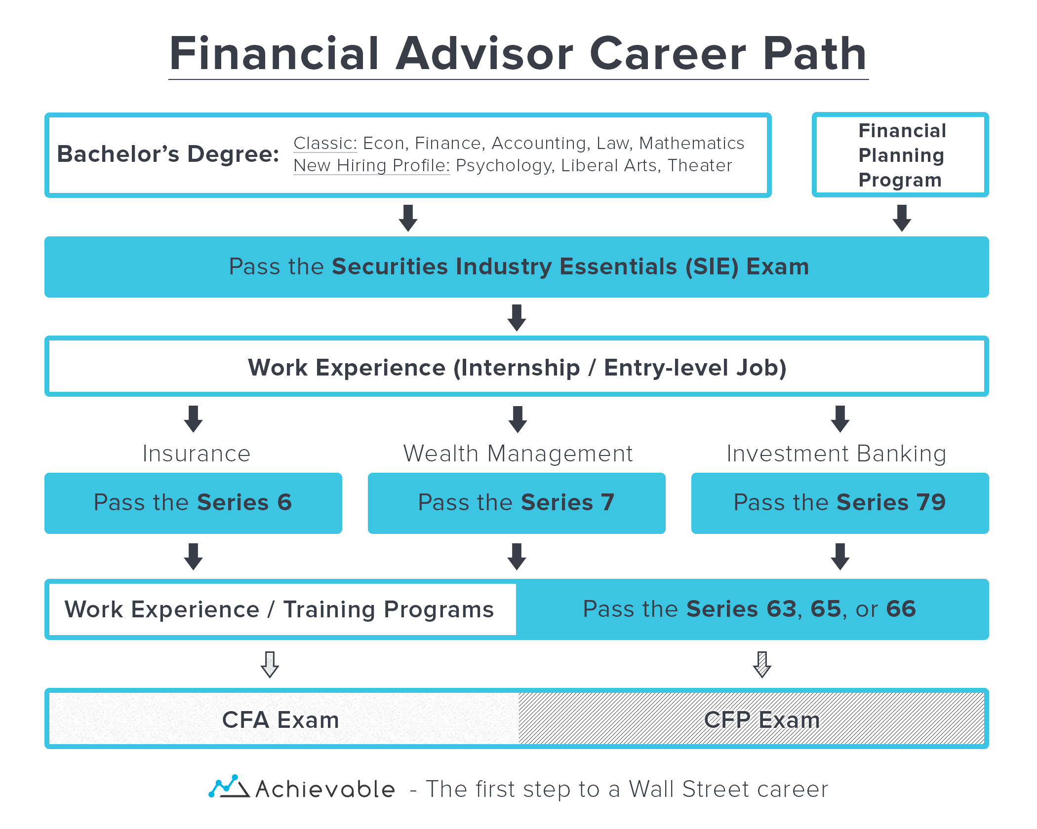 Financial Advisor Career Path