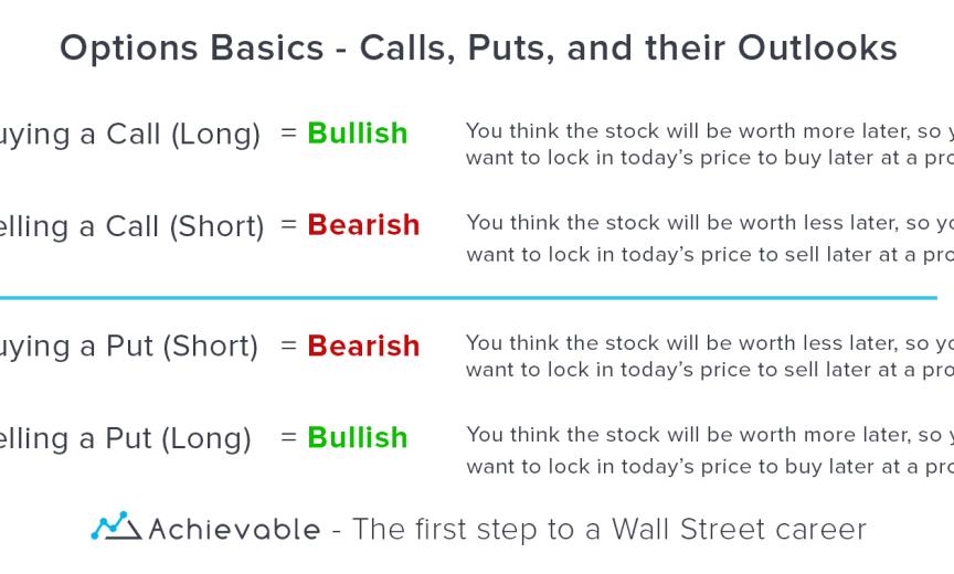 Options Basics: Calls and Puts