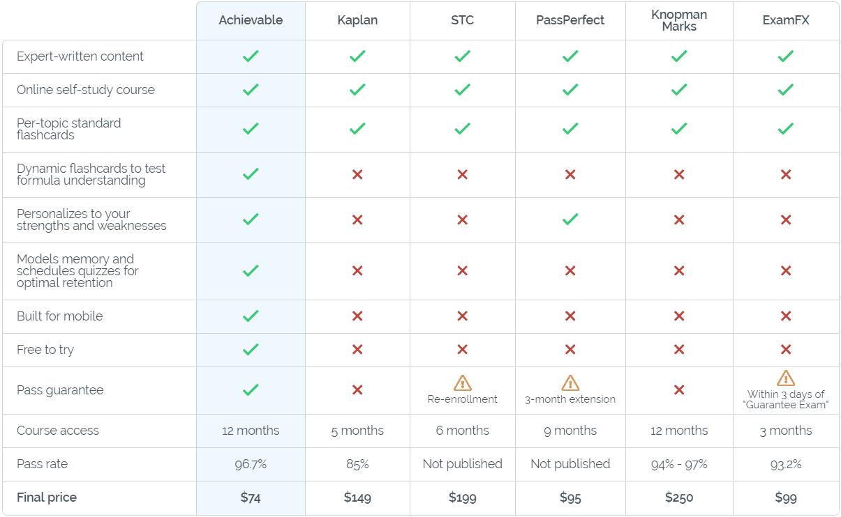 Achievable Compare Page
