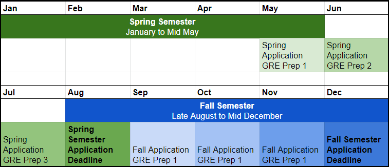 When to study for and take the GRE