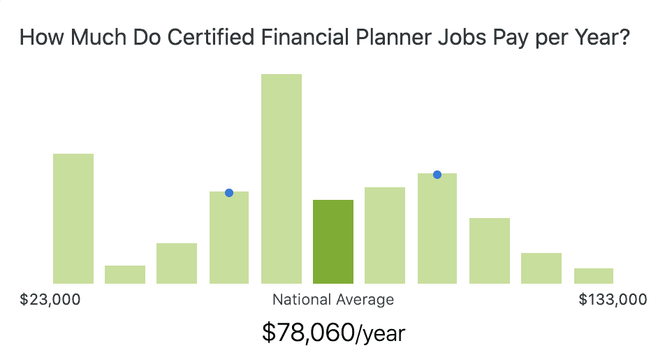 financial-planner-salary