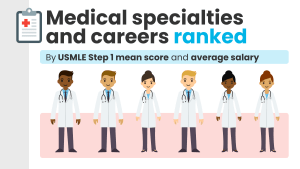 medical specialties and careers ranked