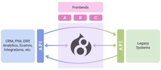 Drupal as middleware example