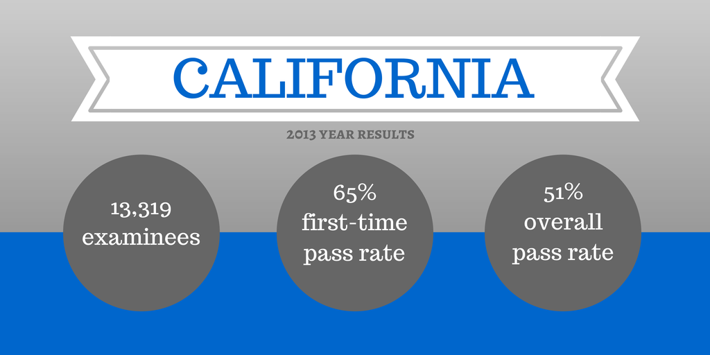 ca bar exam essay writing Now that the july 2017 california bar exam is well in the rearview mirror, here is our recap of both the essays and performance tests that appeared.
