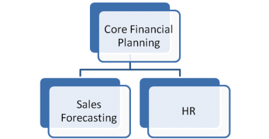 Adaptive Planning cloud cpm software corporate performance management business budgeting software budgeting and forecasting visual analytics financial reporting software