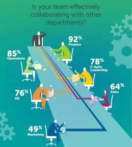 Finance and business collaboration effectiveness