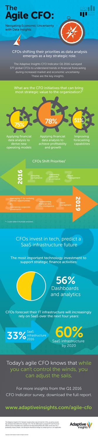 Adaptive Insights infographic showcasing the strategic value of data analysis for CFOs.