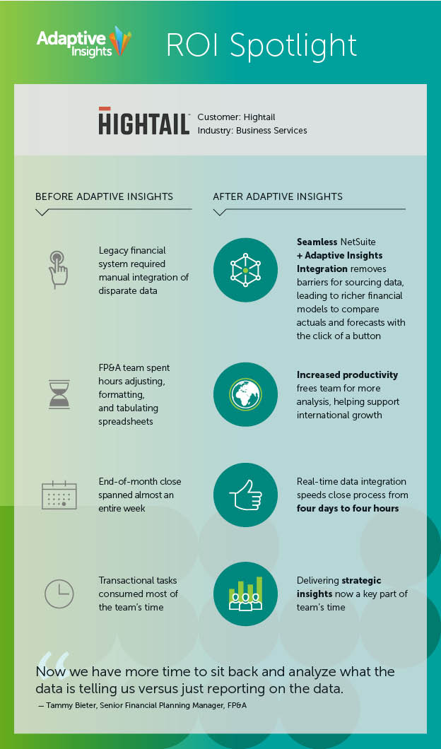 infographic showcasing the impact of cloud finance on Hightail