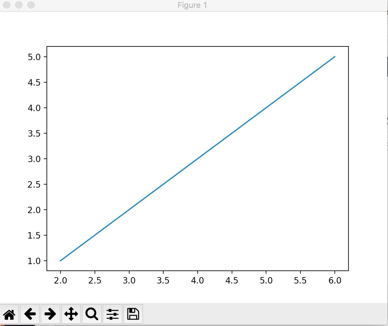 Data Visualization In Python Line Graph In Matplotlib