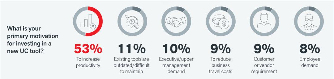 Mobilité entreprise collaboration