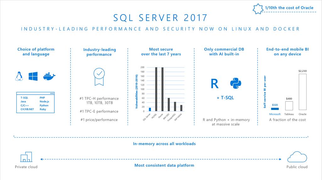 SQL Server 2017 2