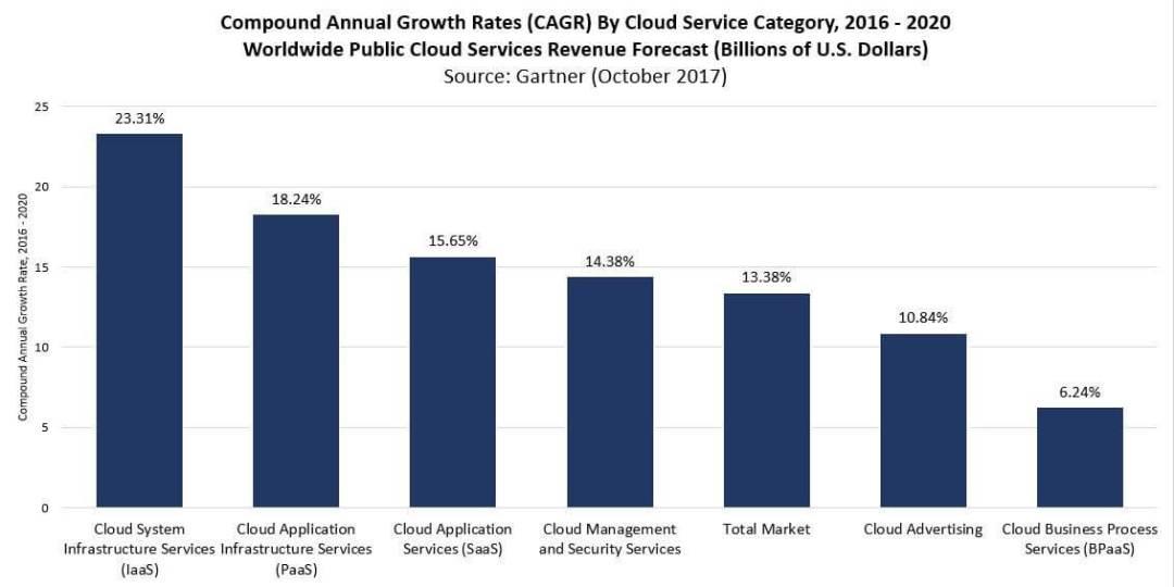 Croissane Cloud Computing 2017