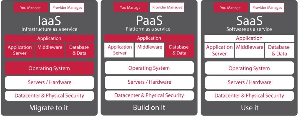 Types de cloud computing Iaas Paas Saas