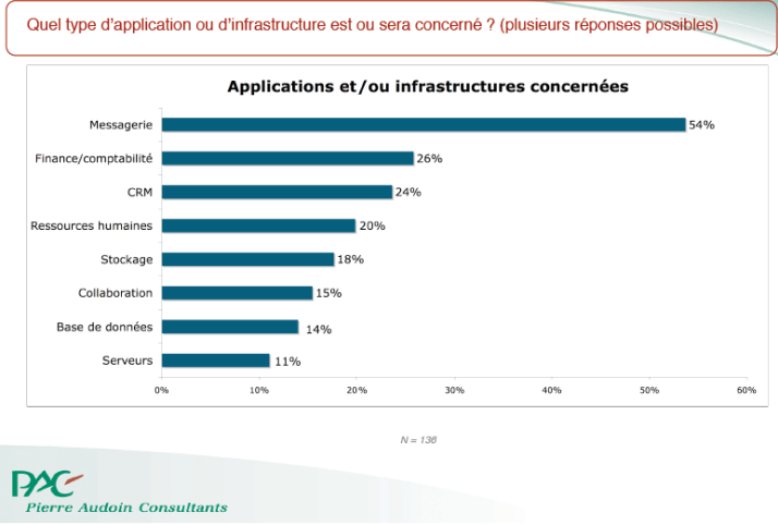 Application Cloud Computing Entreprise