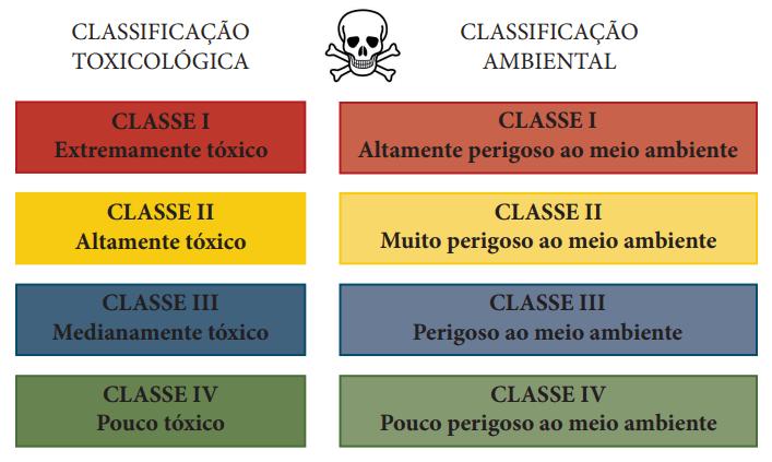 Classificação toxicológica dos defensivos agrícolas