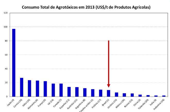 Consumo Total de Agrotóxicos
