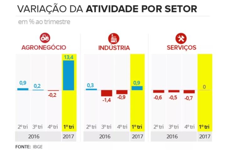 pib-agronegócio-brasileiro