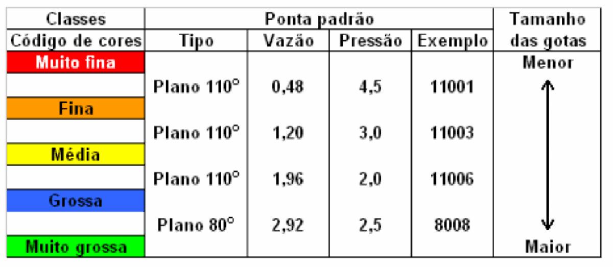 tabela-gostas-vazão-pressão