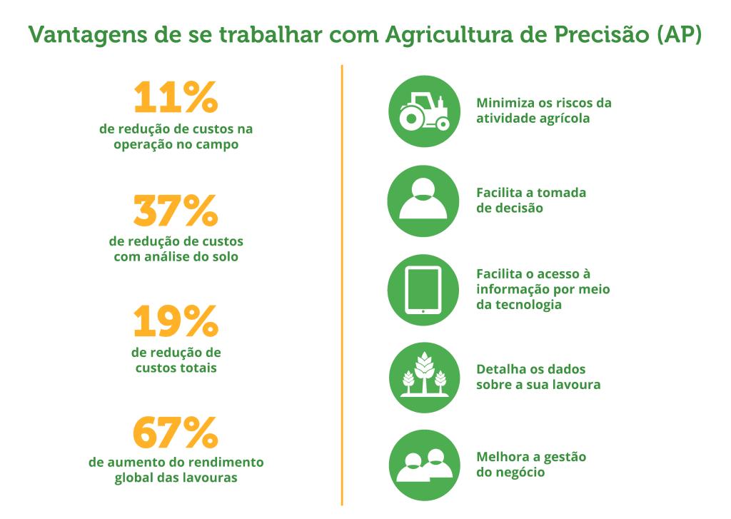 o que é agricultura de precisão e seus benefícios