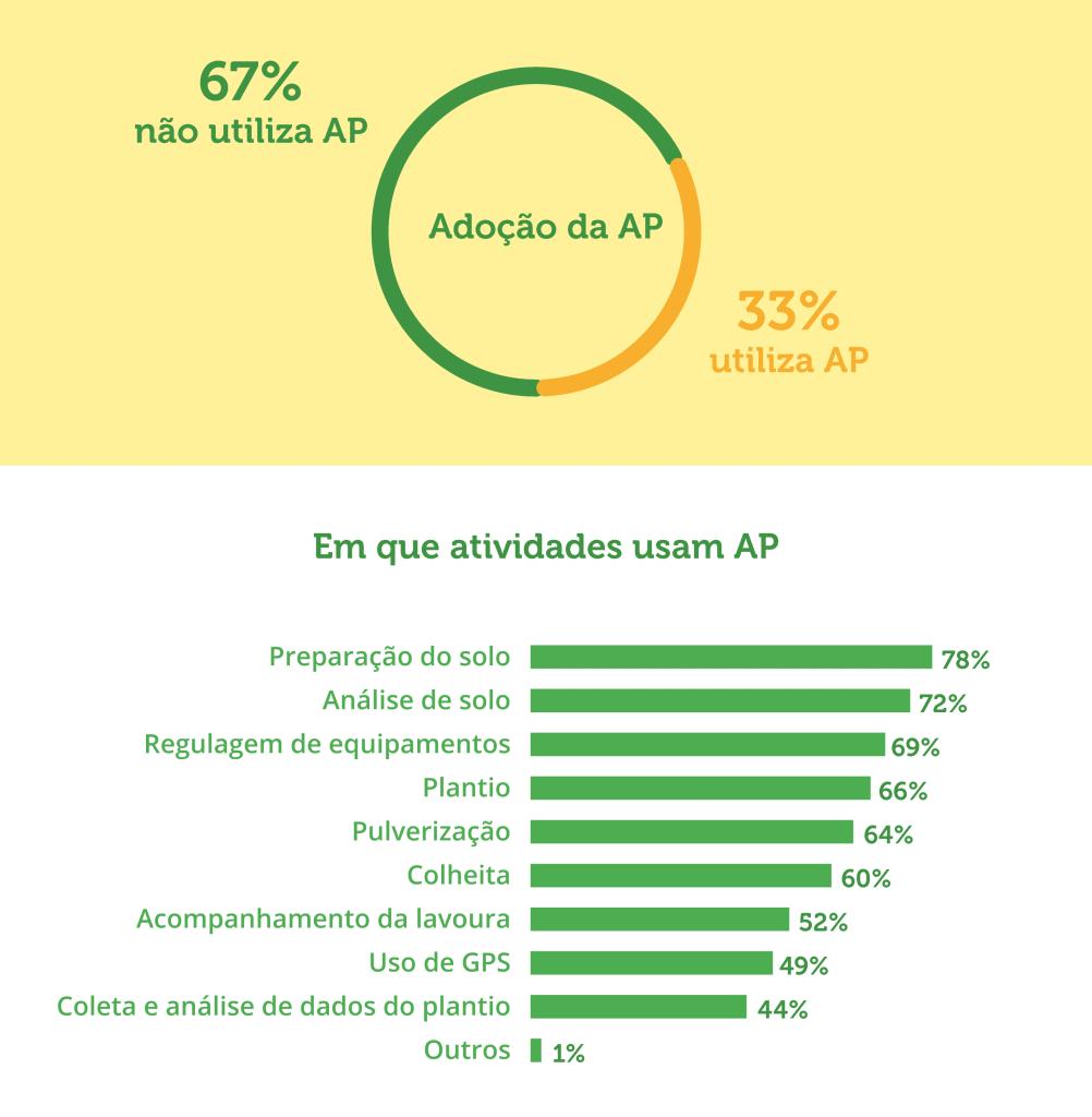 agricultura de precisão no Brasil
