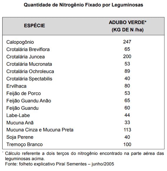 nitrogenio-leguminosas-adubo-verde