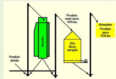 4-armazenagem-de-grãos