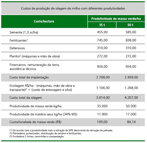 custo de produção de milho por hectare