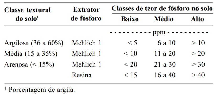 Classes de teores de fósforo no solo