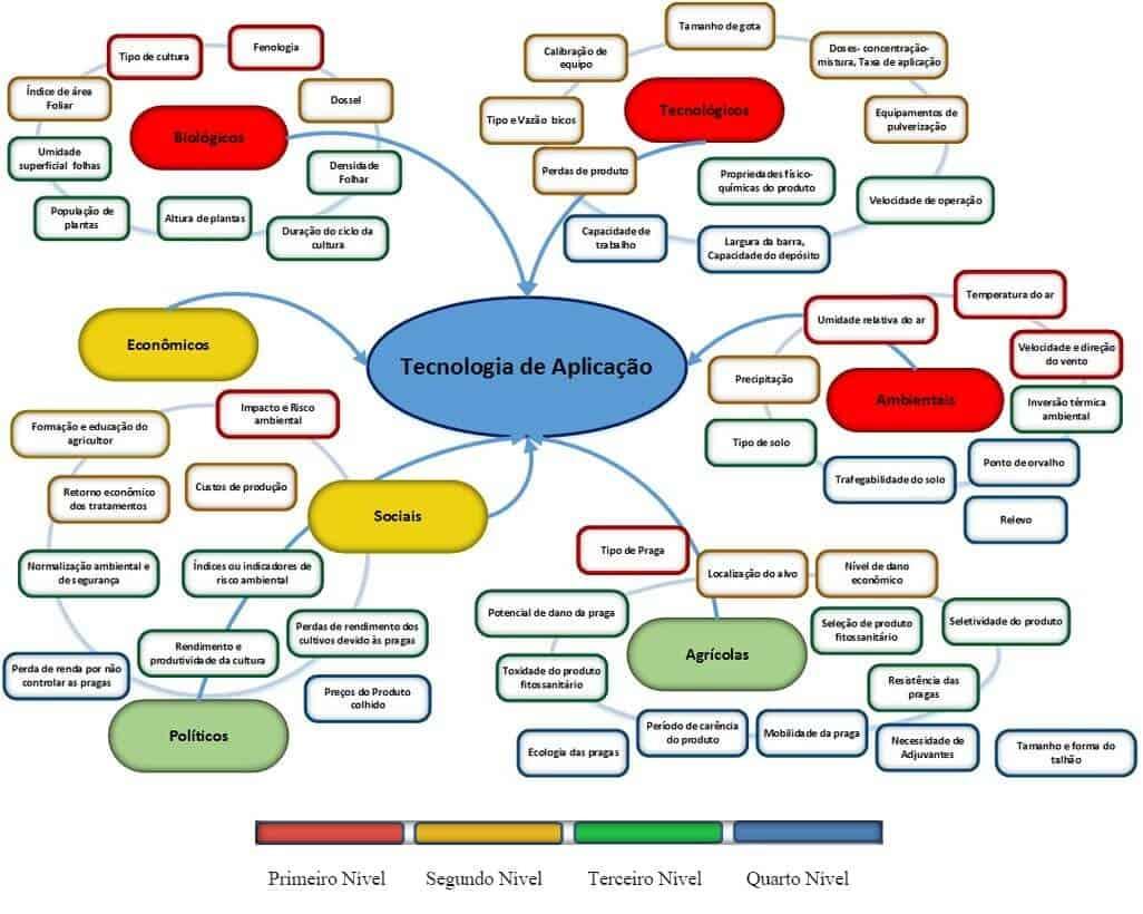 Modelo conceitual de decisões em tecnologia de aplicação de produtos fitossanitários