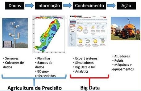 big data no agronegócio