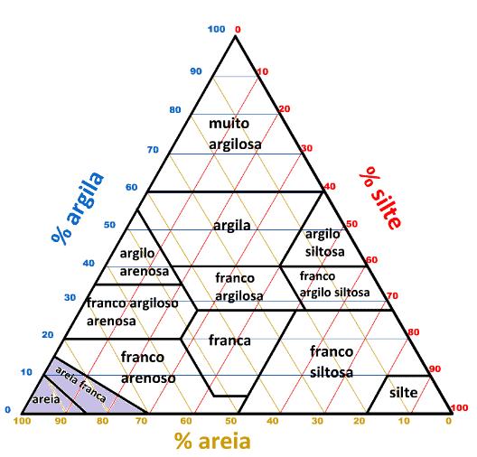 gerador de triângulo textural
