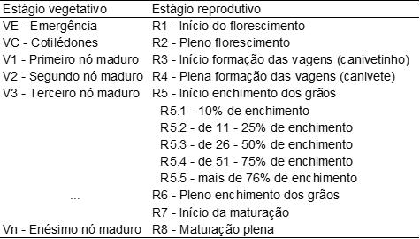 estágios vegetativos e reprodutivos