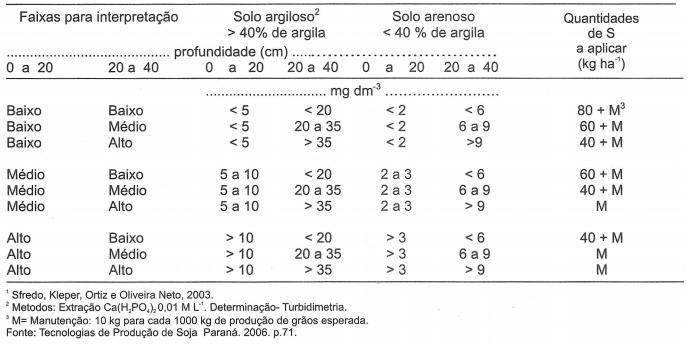 Indicação de adubação de correção e de manutenção com enxofre (S)