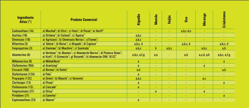 Tabela indicando uso rotacionado de acaricidas