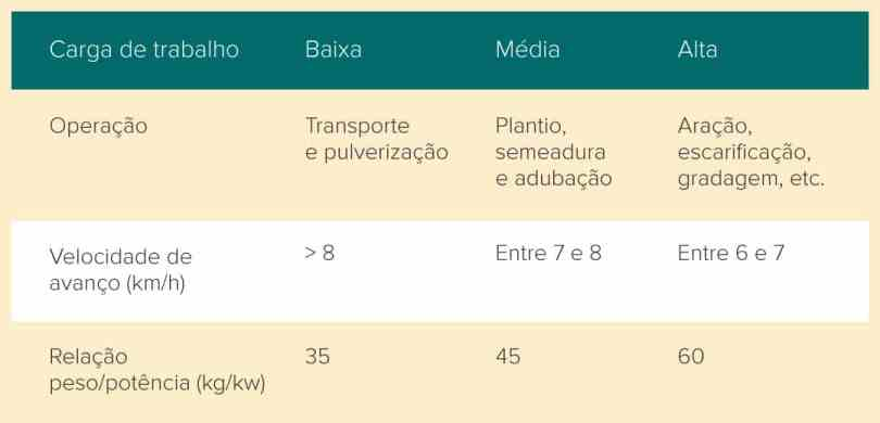 tabela com relação peso/potência de acordo com a carga de trabalho e velocidade de avanço