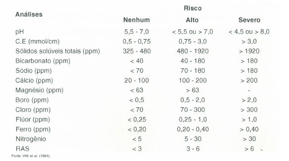 Características químicas e físicas que devem ser consideradas na água utilizada via fertirrização