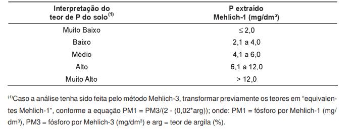 Interpretação do teor de P do solo pelo Método Mehlich-1