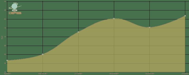 Indicador do preço do milho Esalq/BM&FBovespa dos últimos 6 meses