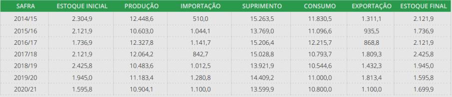 Estimativa do balanço de oferta e demanda de arroz em casca (em mil toneladas)