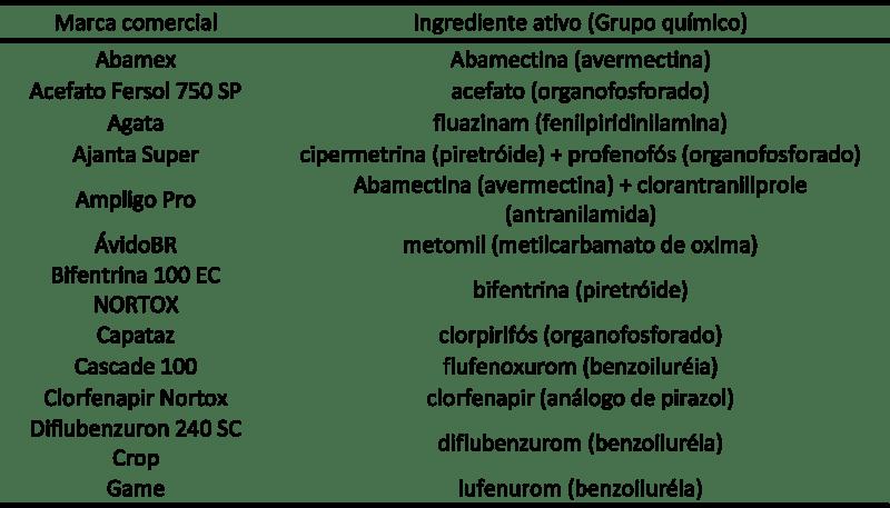 tabela de produtos recomendados para controle de ácaros na cultura da soja