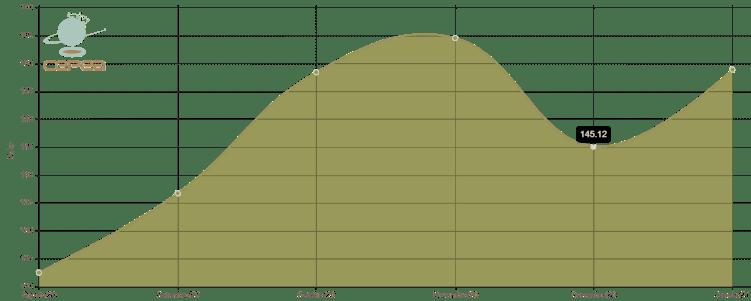 Indicador do preço da soja Cepea/Esalq – Paraná dos últimos 6 meses - preços da soja 2021