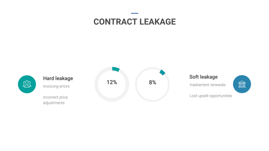Leaky contracts? We have the plug