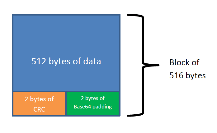 Fig 1: 516 bytes block