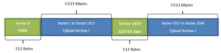 New SD card memory allocation from Sector 0 to Sector 2048 (1MB)